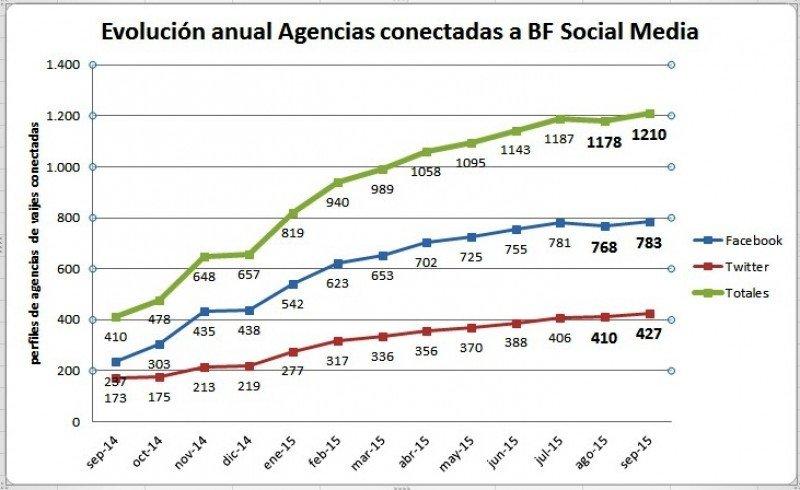 Facebook se mantiene como red social más rentable para las agencias