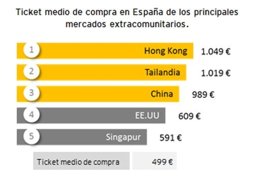 Principales mercados extracomunitarios en España. Fuente: EY