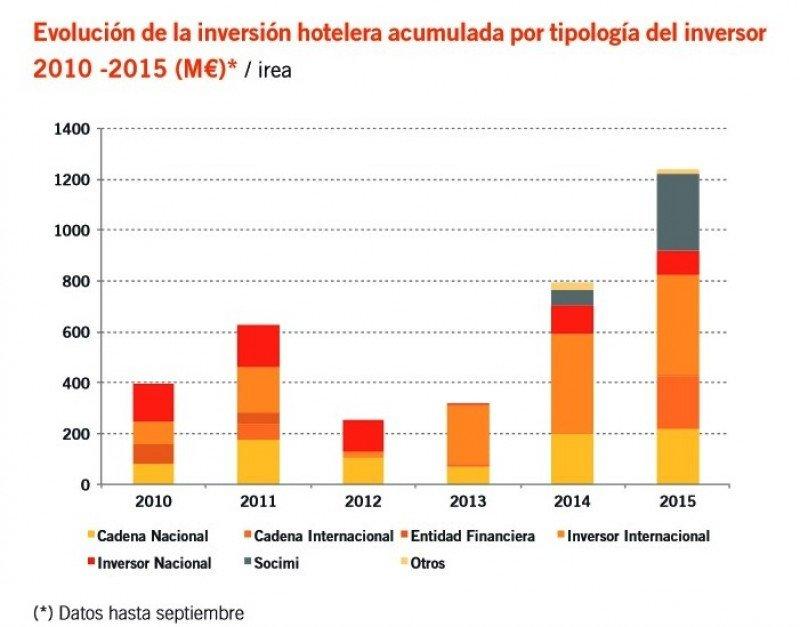 La inversión hotelera alcanza los 1.237 M € en España hasta septiembre