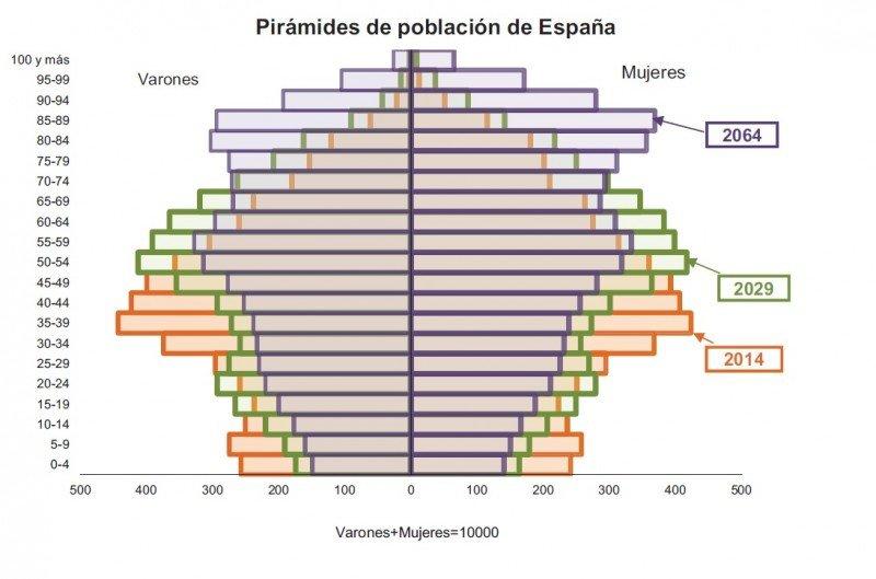 Gráfico: INE. Click para ampliar imagen.