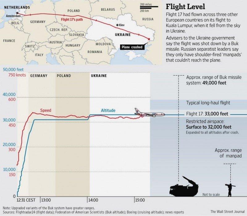 Imagen desarrollada por The Wall Street Journal en la que se explica la altura a la que volaba el avión de Malaysia Airlines en una franja declarada segura por OACI e IATA y la franja no segura.