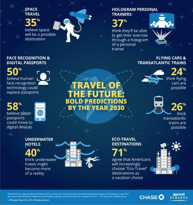 Cómo será el turismo en 2030. CLICK PARA AMPLIAR IMAGEN.