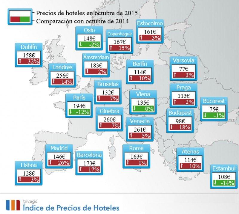 Los hoteles de Madrid son un 43% más baratos que los de Londres