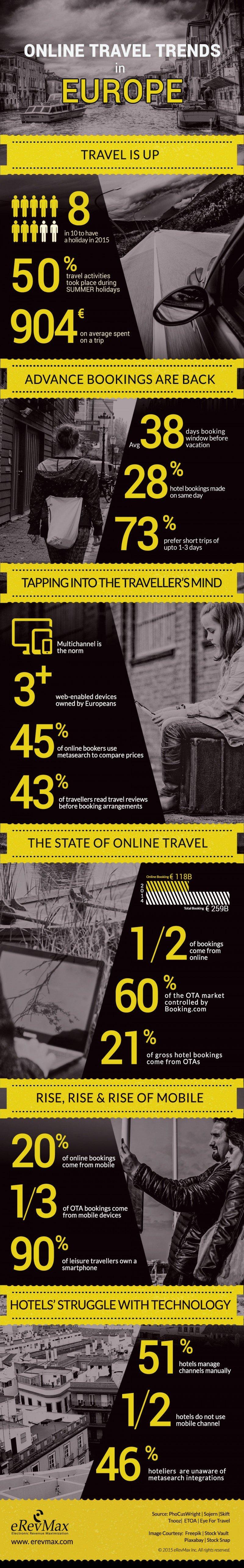 Booking.com acapara el 60% del negocio de las OTA en Europa