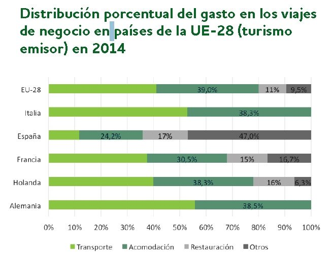 Distribución del gasto. Fuente: The Ostelea Business School of Tourism