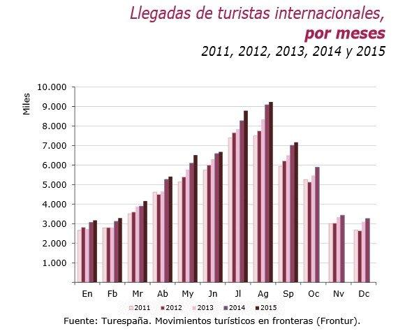 Turistas internacionales por meses.