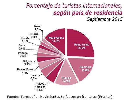 Visitantes extranjeros en septiembre.