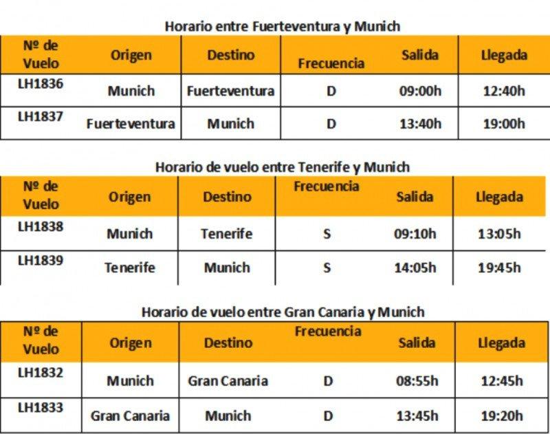 Lufthansa estrena nuevas rutas con Canarias este invierno