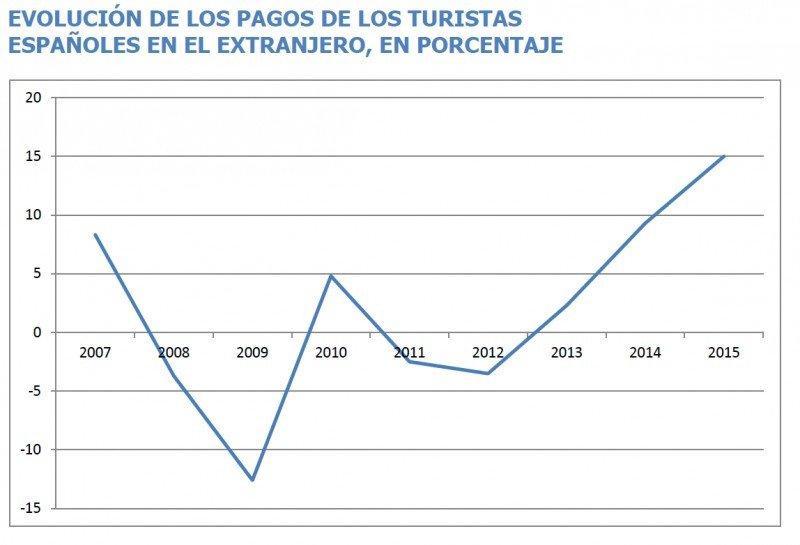 Fuente: Balanza de pagos del Banco de España. CLICK PARA AMPLIAR IMAGEN.