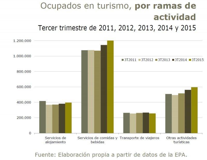 Tabla: Ministerio de Industria, Energía y Turismo, a partir de encuesta EPA. CLICK PARA AMPLIAR IMAGEN.