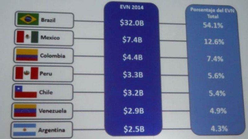 Siete países de Latinoamérica con mayor Expendio por Viajes de Negocios en 2014.