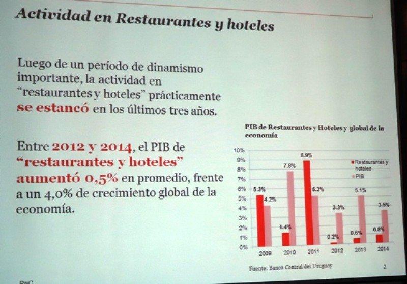 La actividad de restaurantes y hoteles en Uruguay se estancó en 2012.
