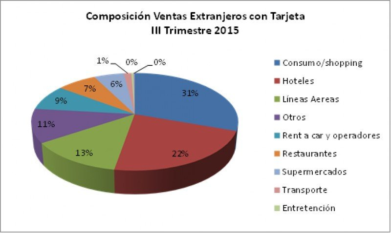 Shopping, hoteles y aerolíneas concentran 66% del gasto con tarjeta extranjera en Chile
