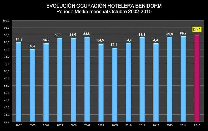 Histórico de la ocupación hotelera en Benidorm 2002-2015. Fuente: HOSBEC.