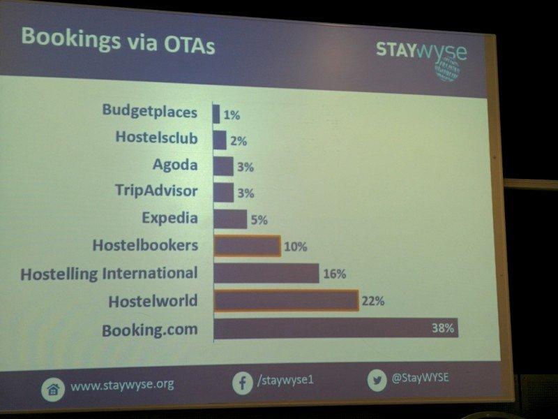 Una de las diapositivas mostradas en el seminario sobre hostels organizado en World Travel Market.