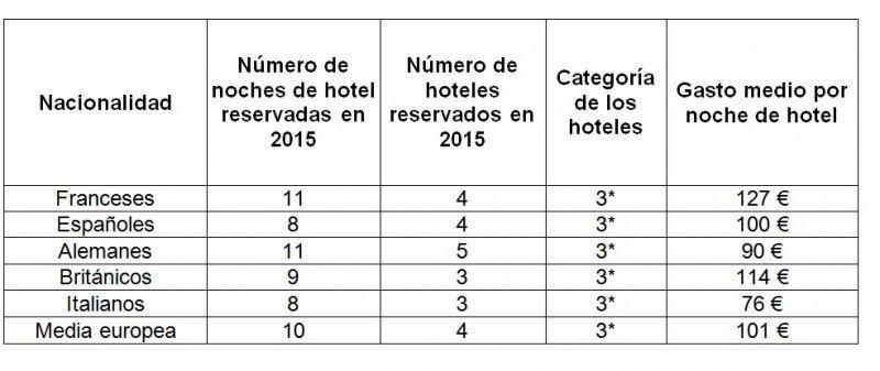 El perfil de los europeos en relación a la estancias de hotel en 2015.