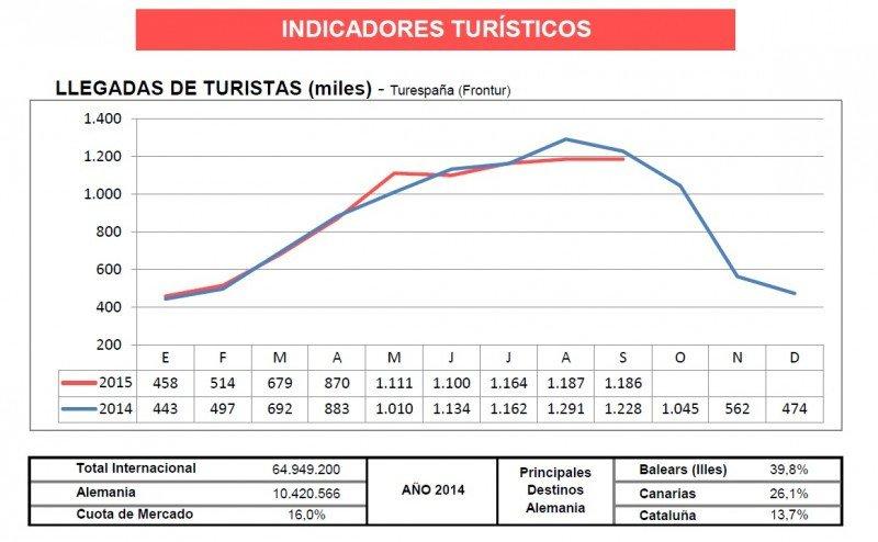 Uno de los gráficos que incorporan las fichas de Turespaña.