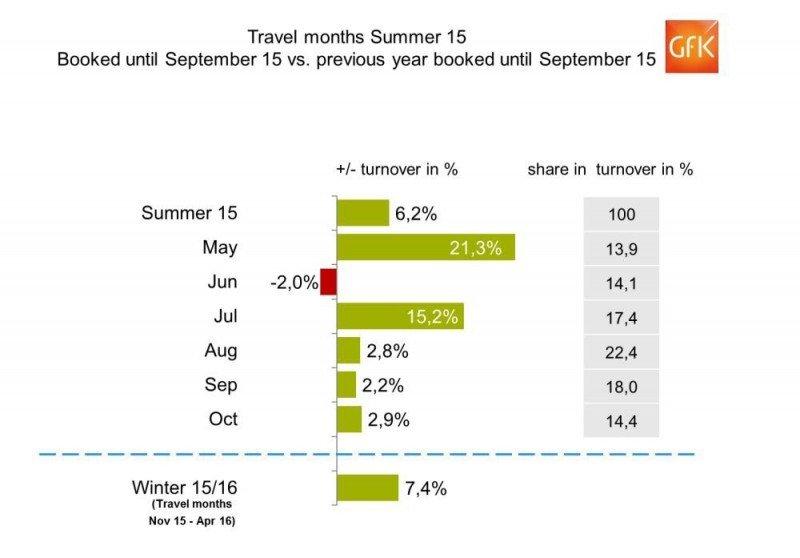 Agencias alemanas: las reservas del invierno se comportan mejor que las del verano