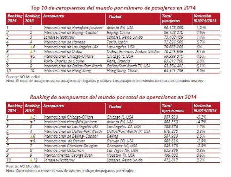 Top de aeropuertos con más tráfico en el mundo (Fuente: ACI Informe Anual 2014).