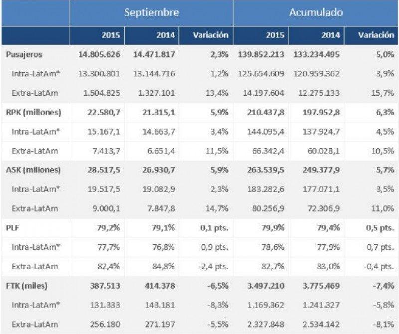 Cifras de tráfico de las aerolíneas de Latinoamérica.