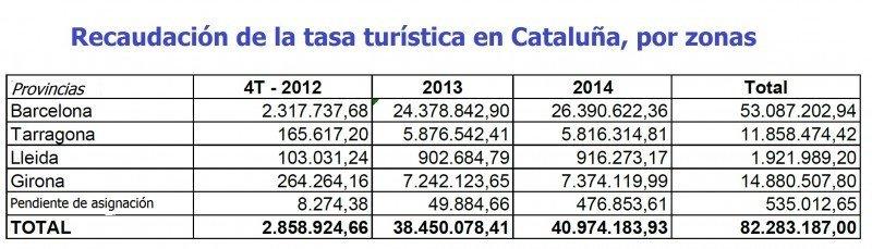 Fuente: Generalitat de Cataluña. CLICK PARA AMPLIAR IMAGEN.