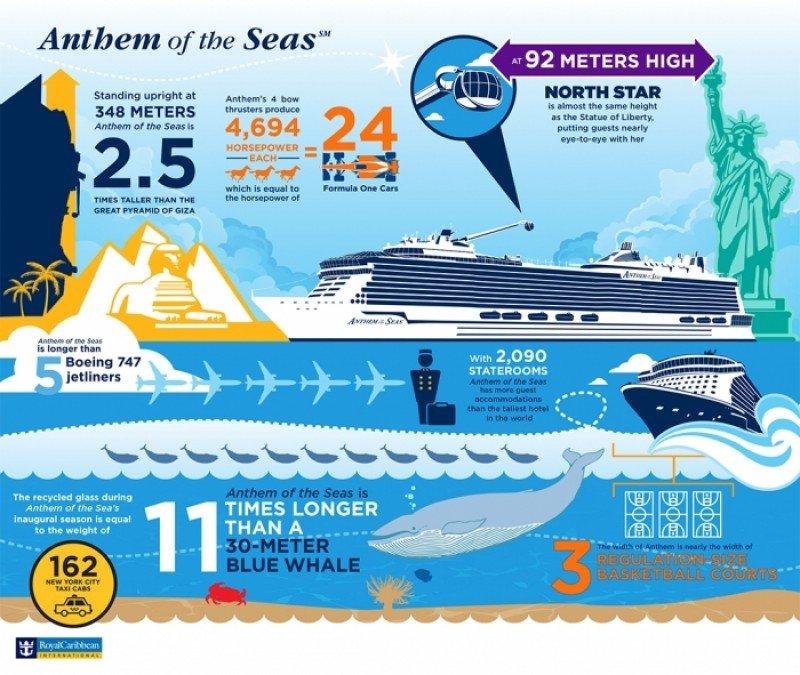 Infografía: Anthem of the Seas, las medidas de un gigante