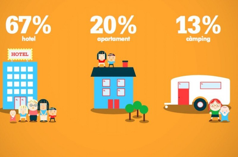 Preferencias de alojamiento de los niños, según los resultados de una encuesta que se presentó en el Congreso Internacional de Turismo Familiar.