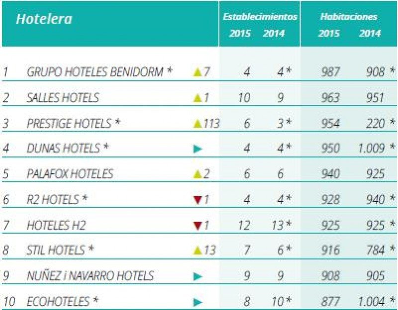 Top 10 de las cadenas españolas de menos de 1.000 habitaciones, según el Ranking Hosteltur.