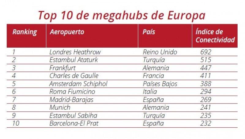 Los 10 megahubs de Europa.