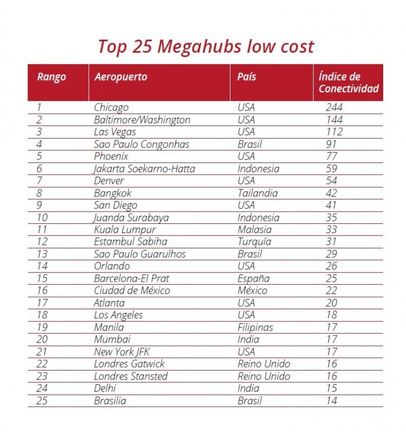 Top de los 25 mehubs low cost.