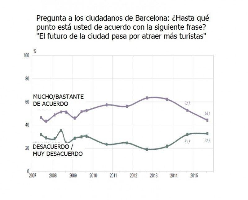 Fuente: Ayuntamiento de Barcelona.