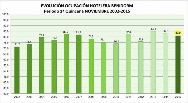 La ocupación hotelera en la primera quincena de noviembre se ha situado por debajo de la de los dos últimos años.