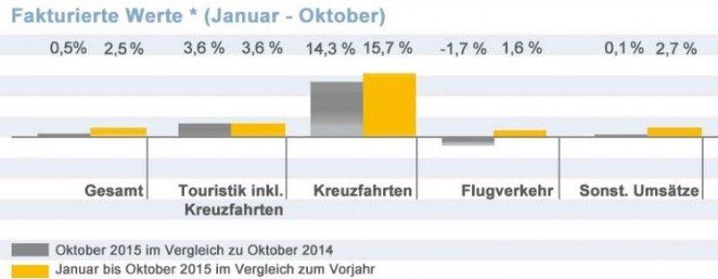 Las agencias alemanas aumentan un 16% las ventas de cruceros hasta octubre