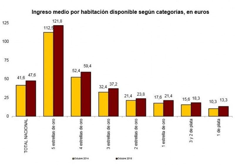 El RevPar de los hoteles españoles aumenta un 14,5% en octubre