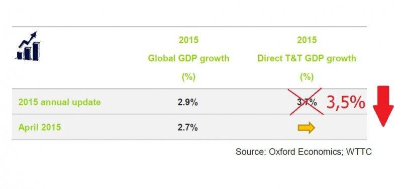 WTTC ha revisado a la baja su previsión de crecimiento para el sector turístico en 2015, situándola en el 3,5% en lugar del 3,7% apuntado el pasado mes de abril.