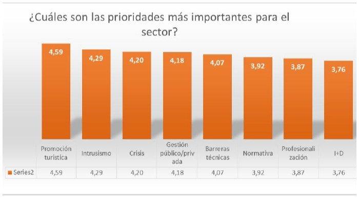 La prioridades del sector madrileño. Fuente: La Unión.