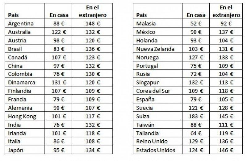 El emisor español destaca por su bajo gasto en hoteles en el extranjero