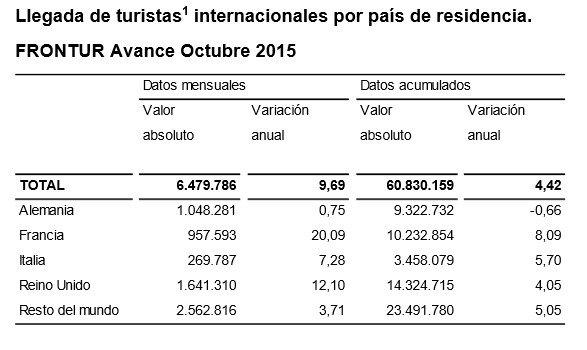 Llegada de turistas internacionales. Fuente: INE