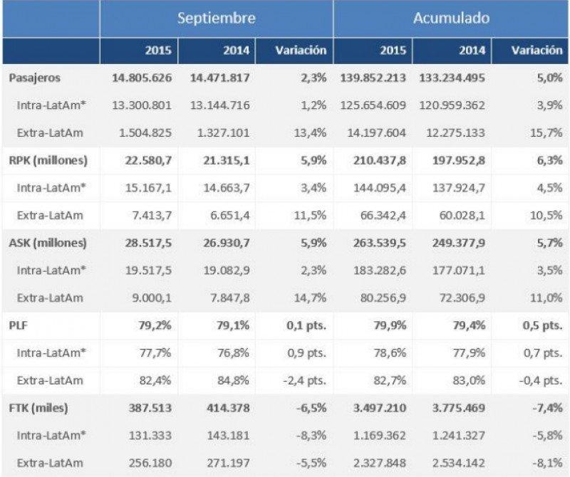 Aerolíneas de Latinoamérica transportan casi 140 millones de pasajeros en nueve meses