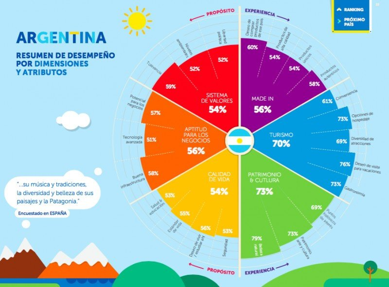 ARGENTINA (Imagen: Future Brand)