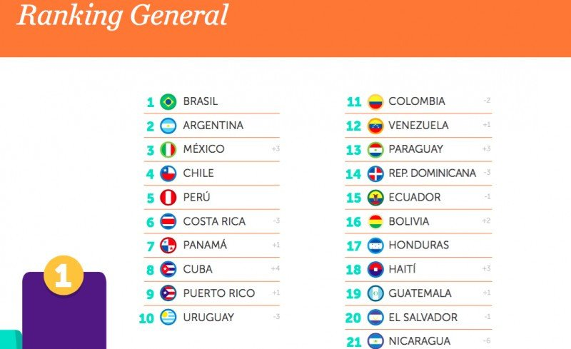 Ranking Marca País.