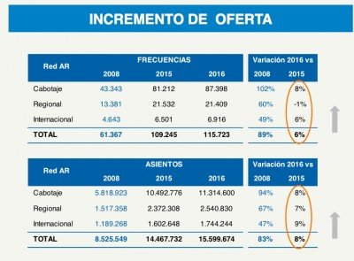 Aerolíneas Argentinas incrementará 8% sus frecuencias y asientos en 2016