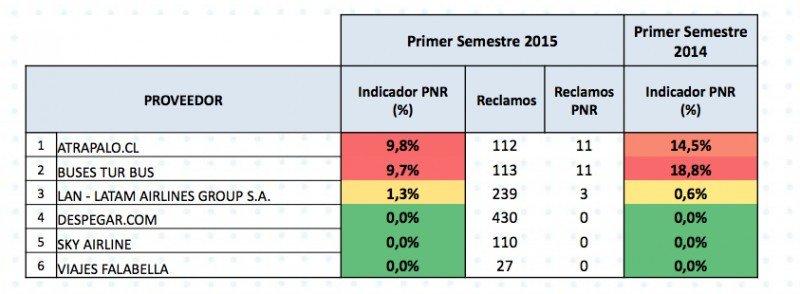 Indicador PNR (Proveedor No Responde) Empresas de Turismo y Transporte.