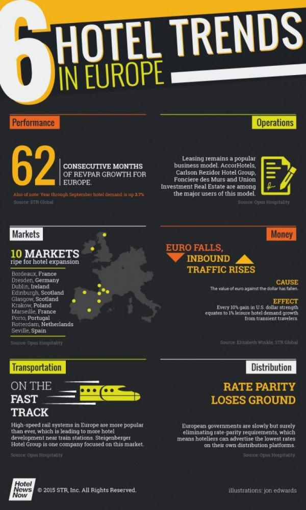 Infografía: seis tendencias hoteleras en Europa