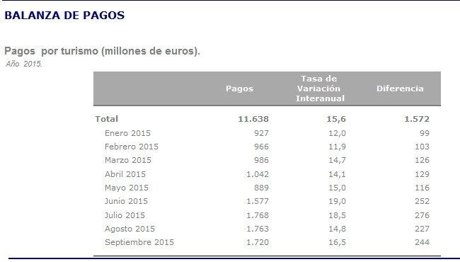 Pagos de los viajeros españoles en el extranjero. DATATUR 2010 - Subdirección General de Conocimiento y Estudios Turísticos