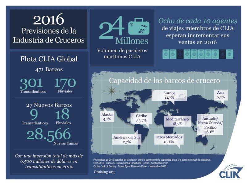 Los cruceros alcanzarán los 24 M de pasajeros en 2016