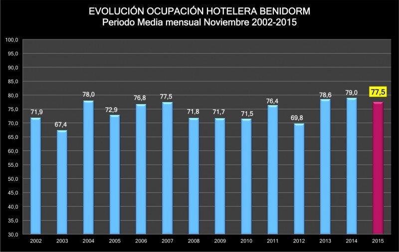 Los mercados extranjeros cubren parcialmente el descenso de noviembre en Benidorm