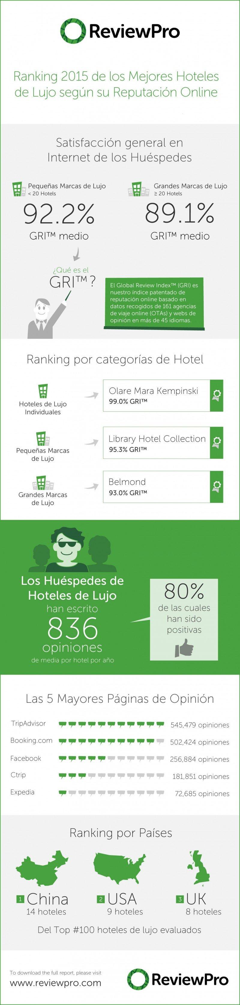 Los hoteles chinos copan el ranking de los más valorados en el segmento de lujo