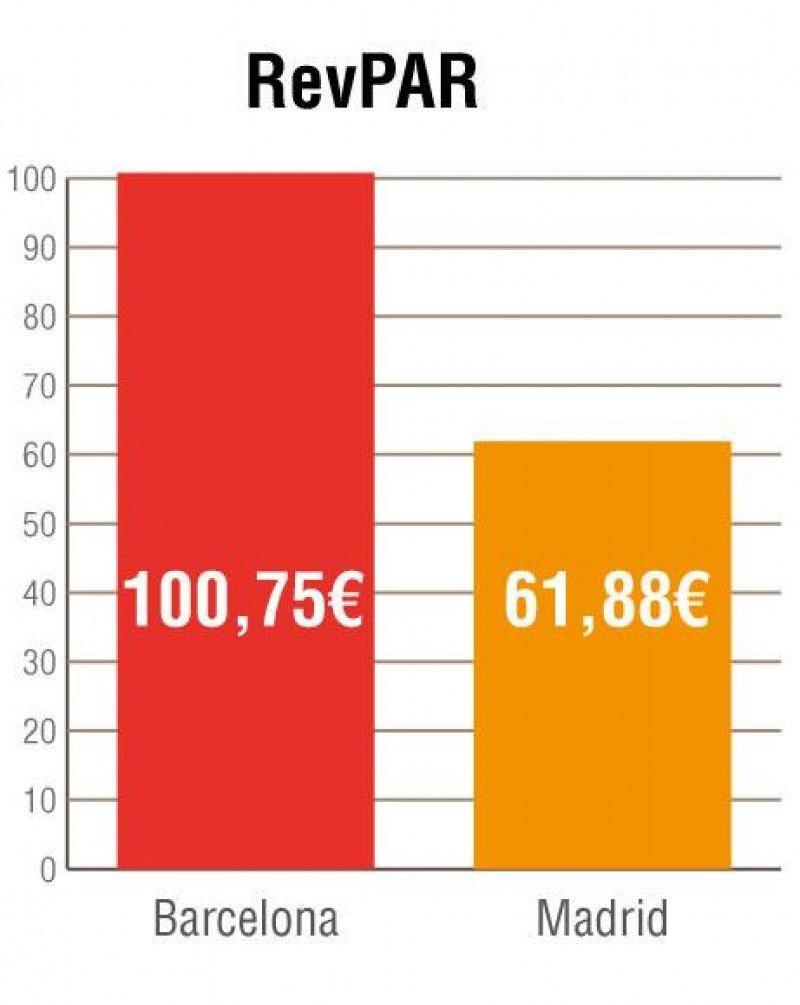 Comparativa de ingresos por habitación disponible (RevPar) en los hoteles de Madrid y Barcelona, según los datos del Hotel-Escuela de Sant Pol.