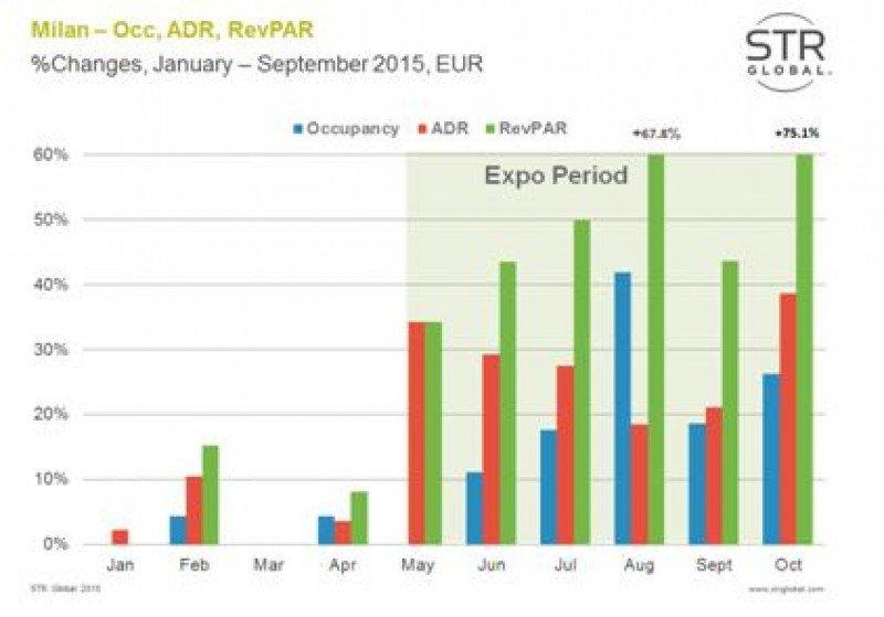 Evolución de la ocupación, ADR y RevPar de los hoteles de Milán durante la Expo. Fuente: STR Global.